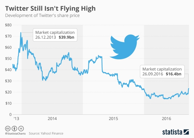 chartoftheday_6007_twitter_still_isn_t_flying_high_n