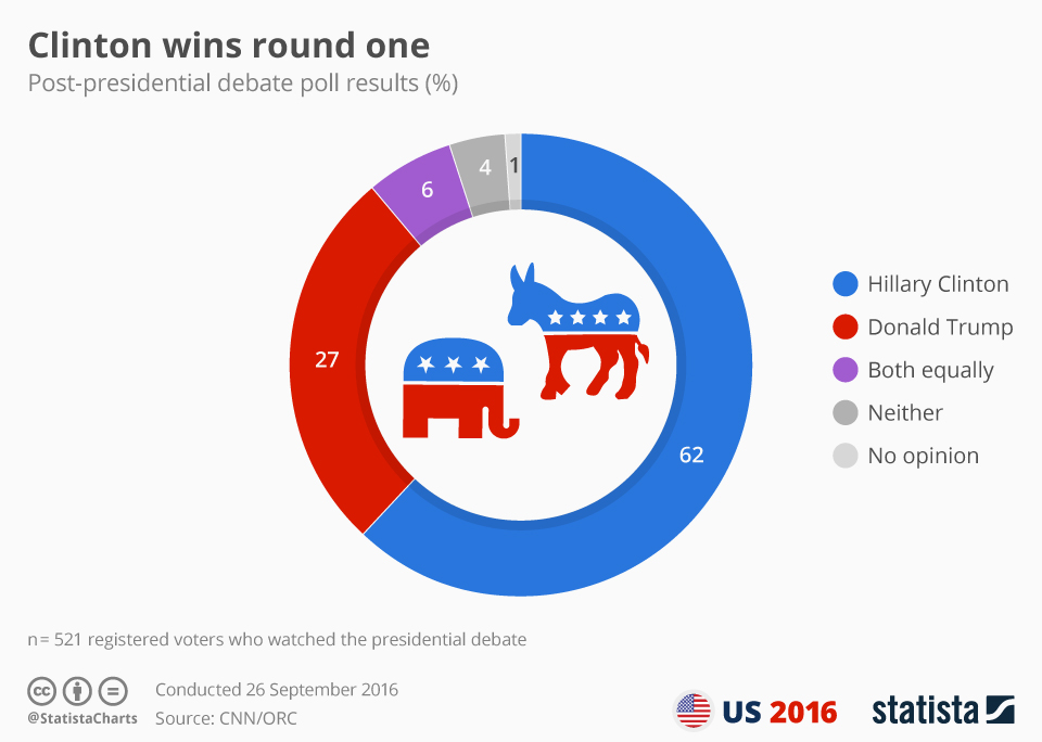chartoftheday_6011_clinton_wins_round_one_n